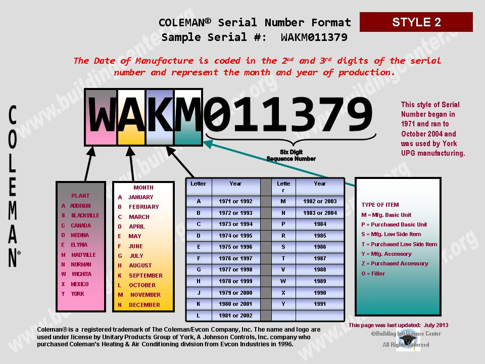 coleman hvac age building intelligence center year of manufacture is 3rd letter digit see chart below