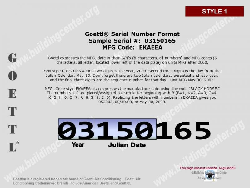 Dating registration numbers